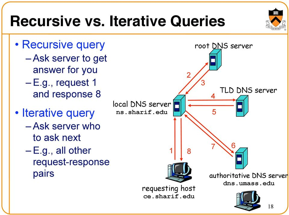 , request 1 and response 8 Iterative query Ask server who to ask next E.g.