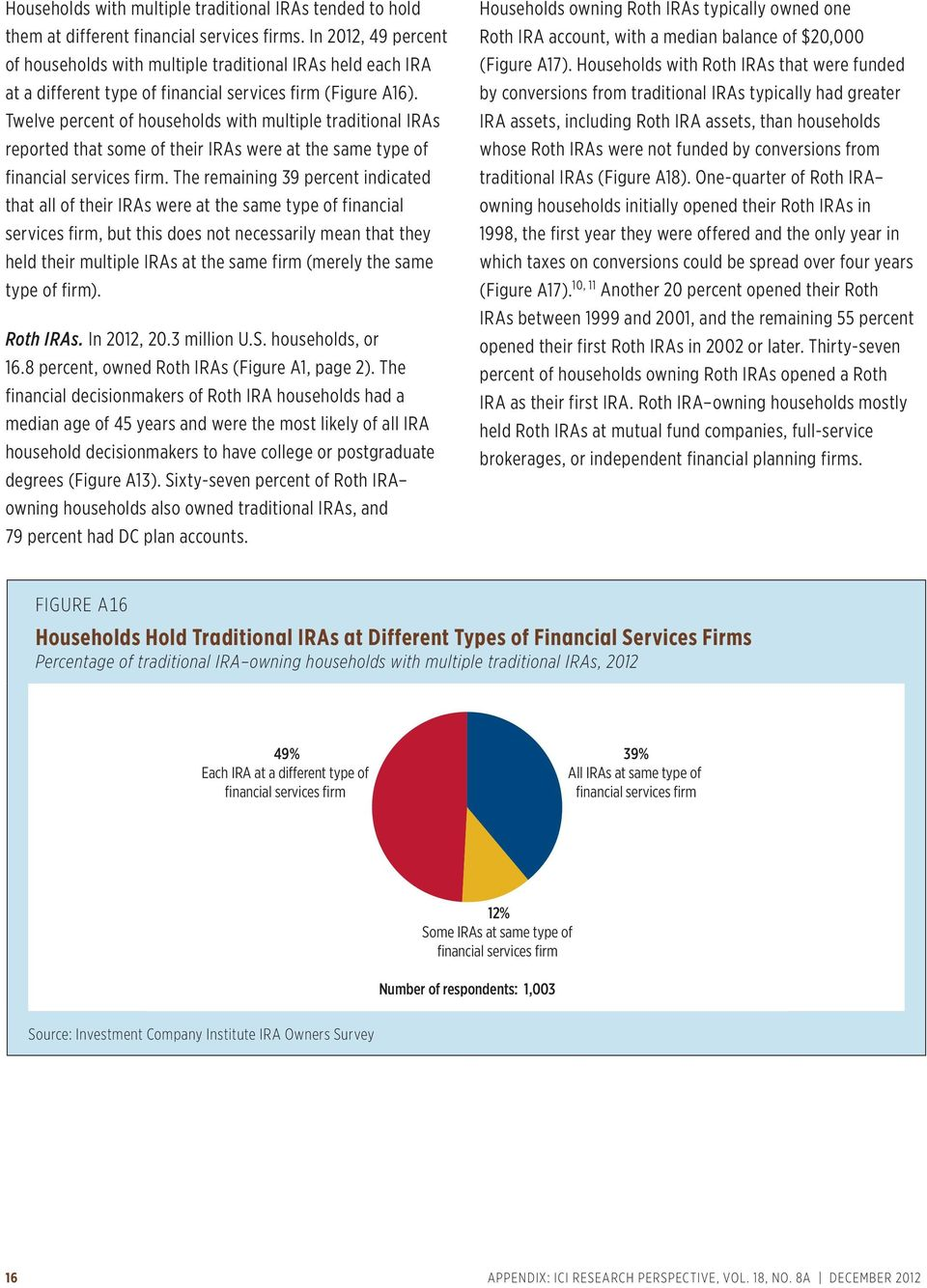 Twelve percent of households with multiple traditional IRAs reported that some of their IRAs were at the same type of financial services firm.