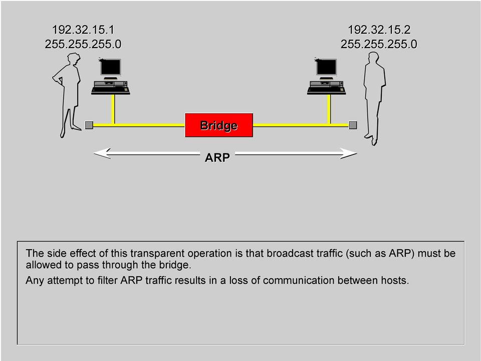 is that broadcast traffic (such as ARP) must be allowed to