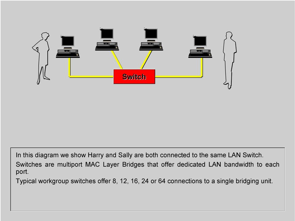 Switches are multiport MAC Layer Bridges that offer dedicated LAN