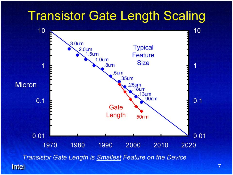 13um 90nm Gate Length Typical Feature Size 50nm 1 0.1 0.01 0.