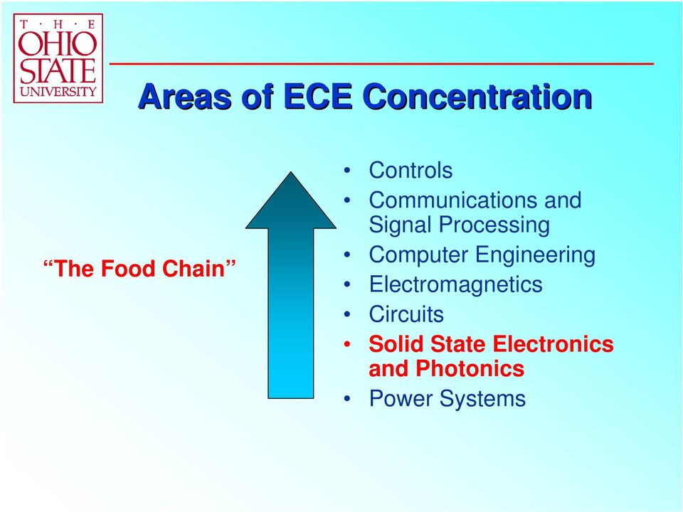 Computer Engineering Electromagnetics Circuits