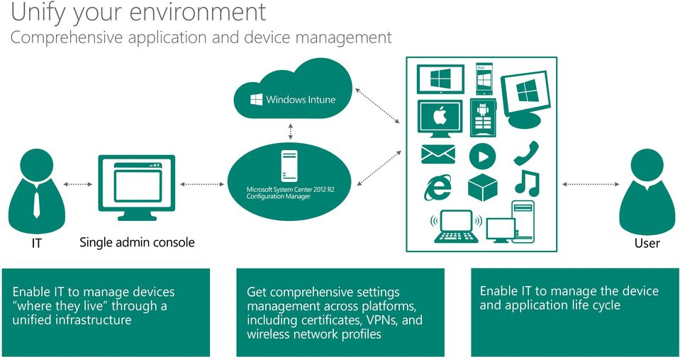 infrastructure Get comprehensive settings management across platforms, including