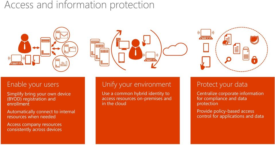 your environment Use a common hybrid identity to access resources on-premises and in the cloud Protect your data