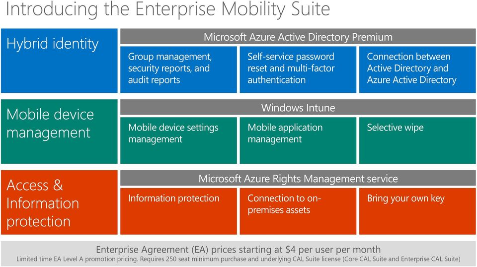 Selective wipe Microsoft Azure Rights Management service Information protection Connection to onpremises assets Bring your own key Enterprise Agreement (EA) prices starting