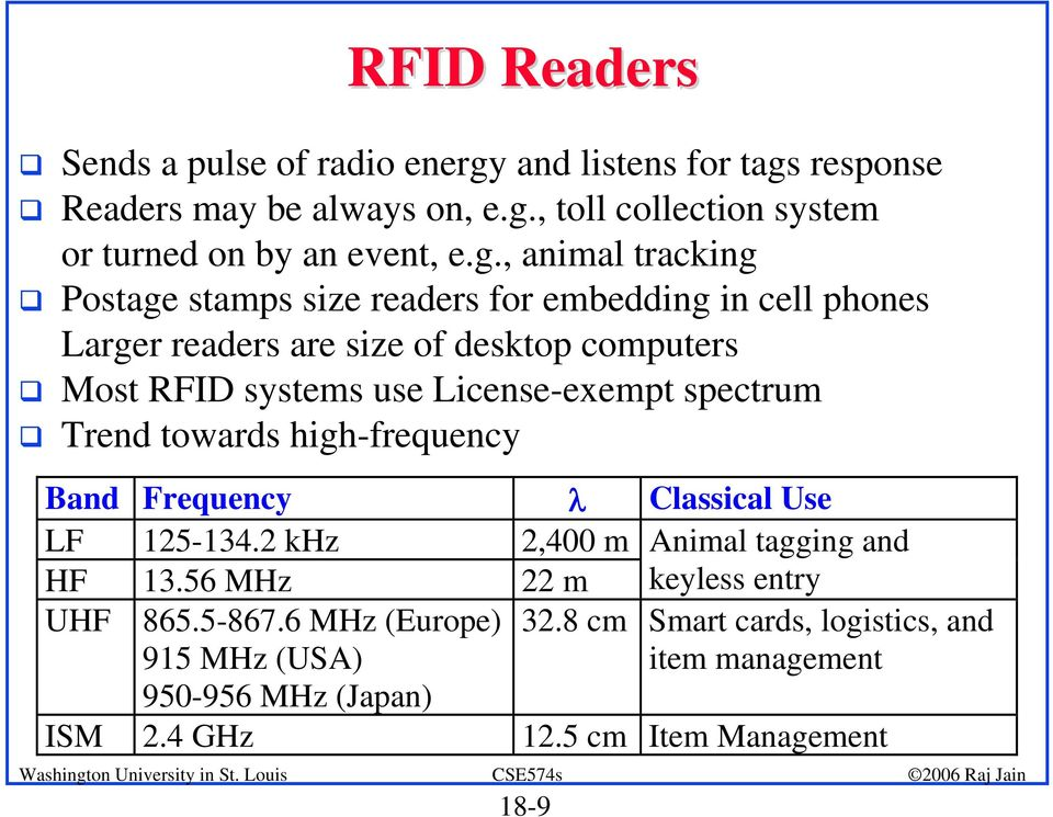 Most RFID systems use License-exempt spectrum! Trend towards high-frequency Band Frequency λ Classical Use LF 125-134.