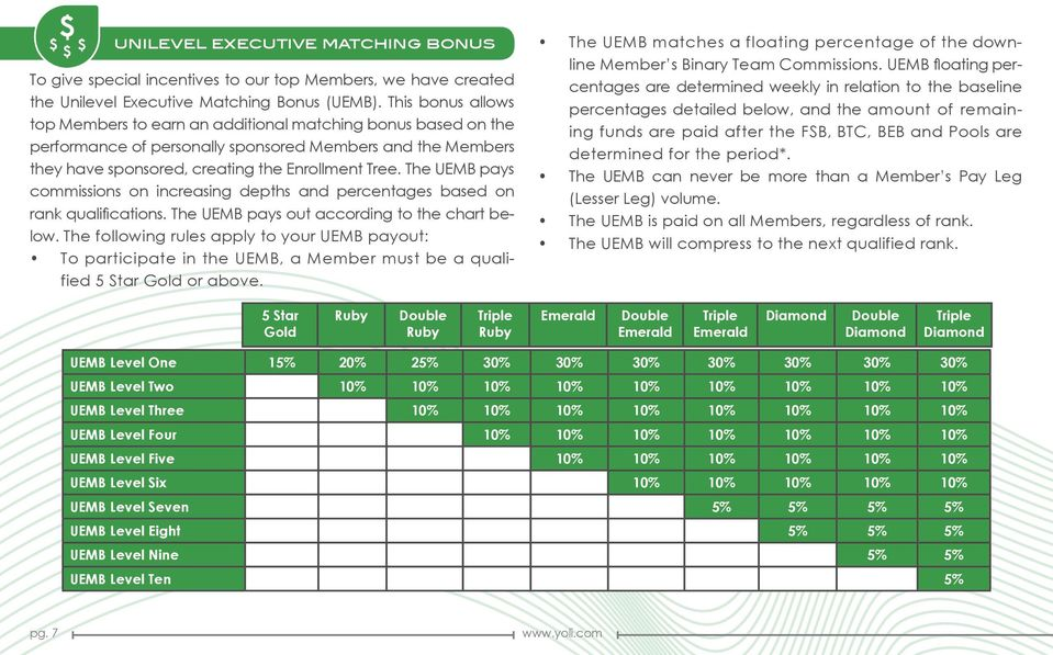 The UEMB pays commissions on increasing depths and percentages based on rank qualifications. The UEMB pays out according to the chart below.