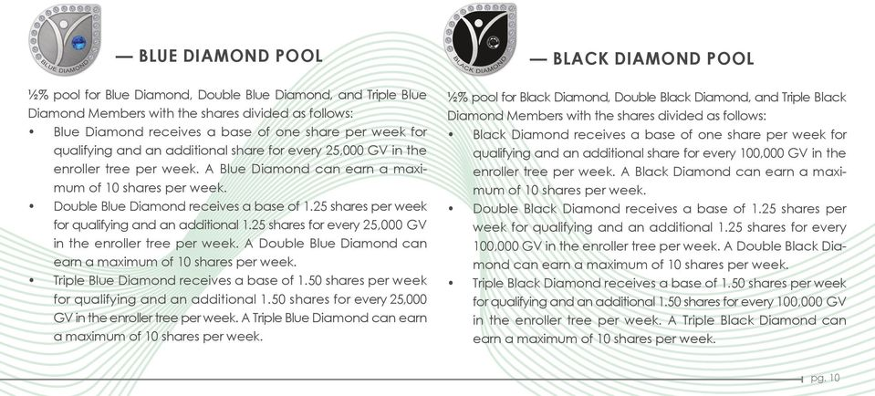 25 shares per week for qualifying and an additional 1.25 shares for every 25,000 GV in the enroller tree per week. A Double Blue Diamond can earn a maximum of 10 shares per week.