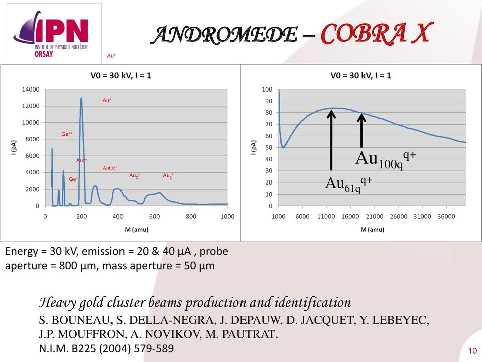 50 µm Heavy gold cluster beams production and identification S. BOUNEAU, S. DELLA-NEGRA, J.