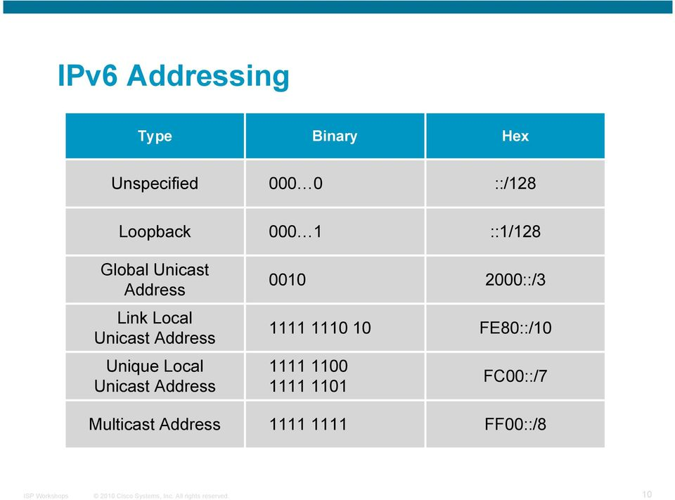 Unicast Address Multicast Address 000 1 0010 1111 1110 10 1111