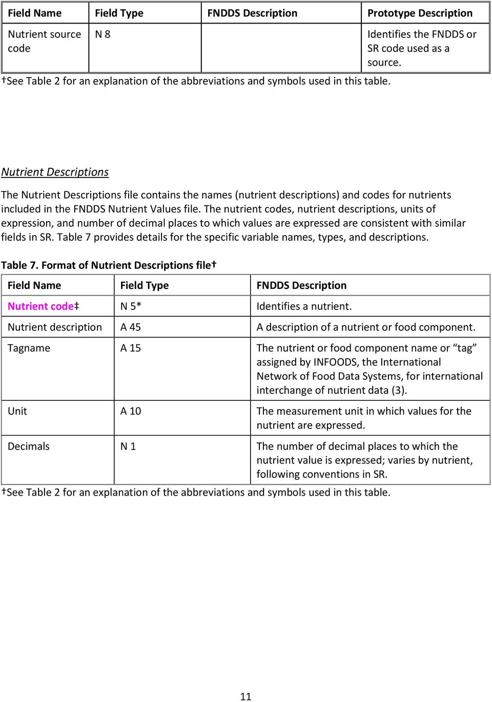 Nutrient Descriptions The Nutrient Descriptions file contains the names (nutrient descriptions) and codes for nutrients included in the FNDDS Nutrient Values file.