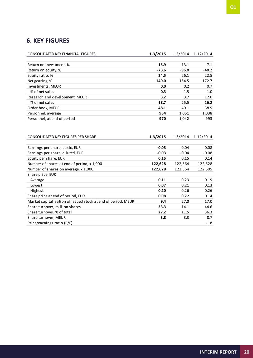 9 Personnel, average 964 1,051 1,038 Personnel, at end of period 970 1,042 993 CONSOLIDATED KEY FIGURES PER SHARE 1-3/2015 1-3/2014 1-12/2014 Earnings per share, basic, EUR -0.03-0.04-0.