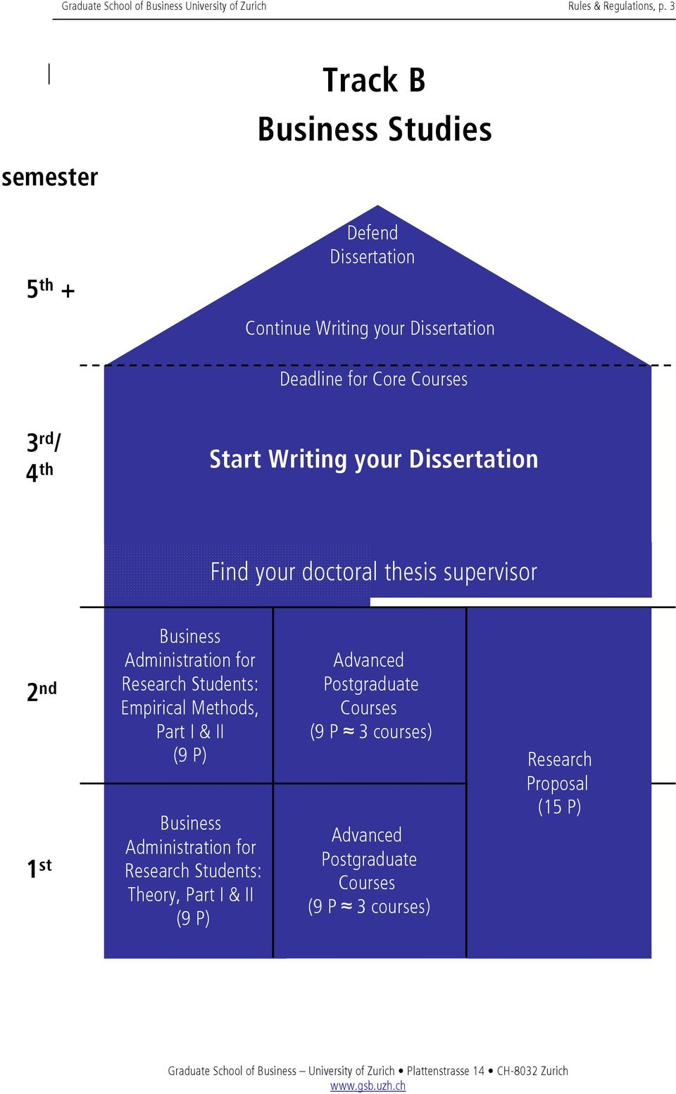/ 4 th Start Writing your Dissertation Find your doctoral thesis supervisor 2 nd 1 st Business Administration for