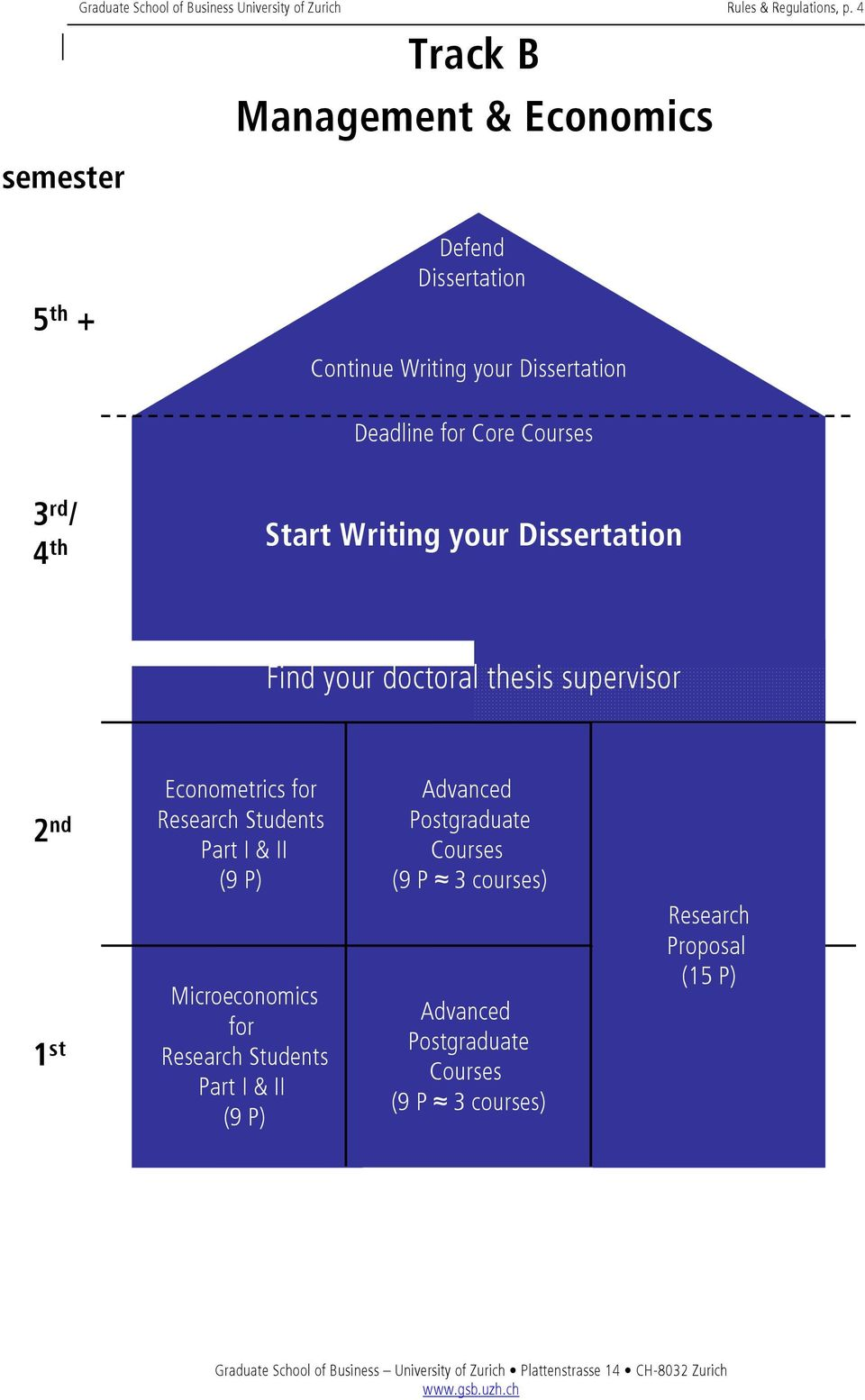 Core 3 rd / 4 th Start Writing your Dissertation Find your doctoral thesis supervisor 2 nd 1 st Econometrics