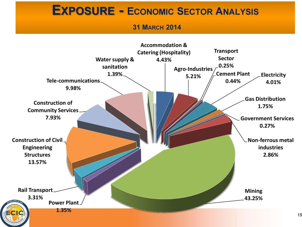 93% Accommodation & Catering (Hospitality) 4.43% Agro-Industries 5.21% Transport Sector 0.25% Cement Plant 0.