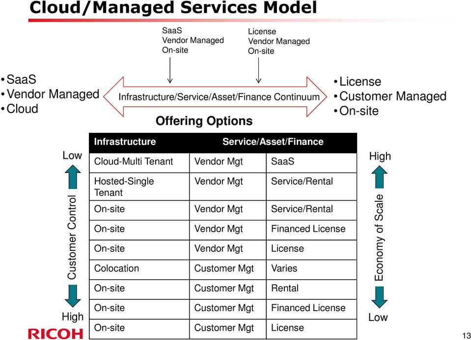 Control Hosted-Single Tenant Vendor Mgt Service/Rental On-site Vendor Mgt Service/Rental On-site Vendor Mgt Financed License On-site Vendor Mgt License