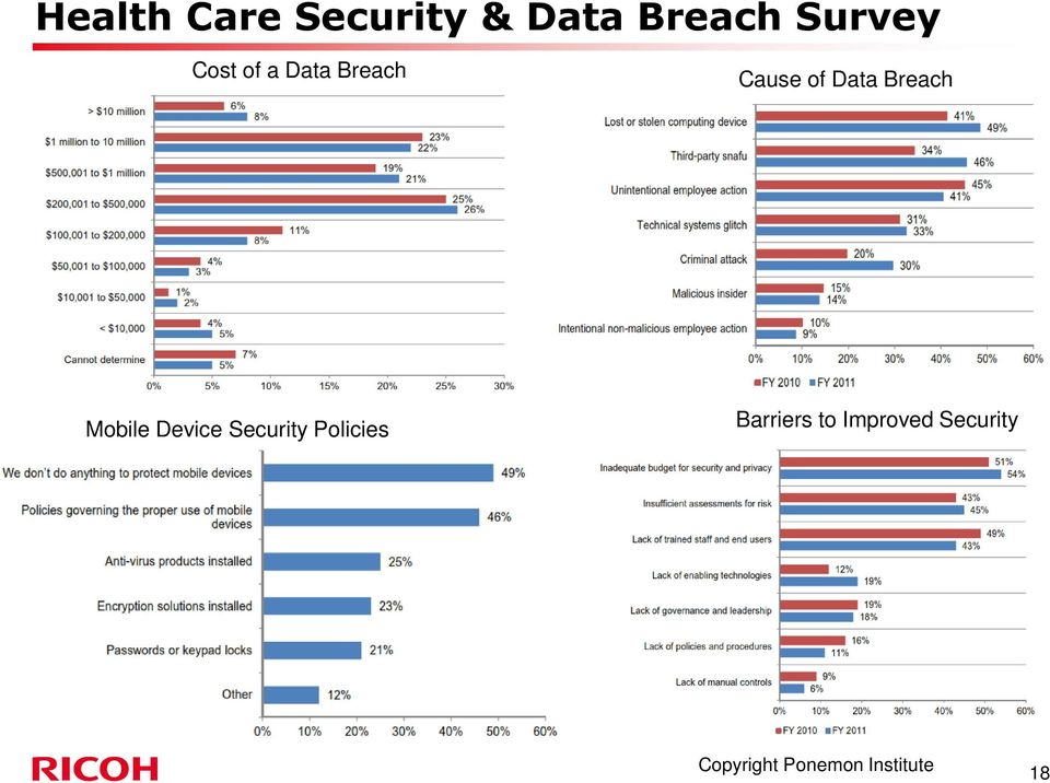 Mobile Device Security Policies Barriers to