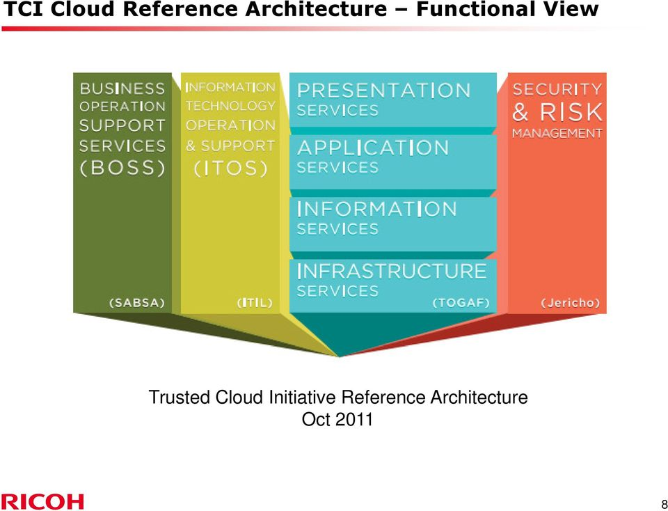 View Trusted Cloud