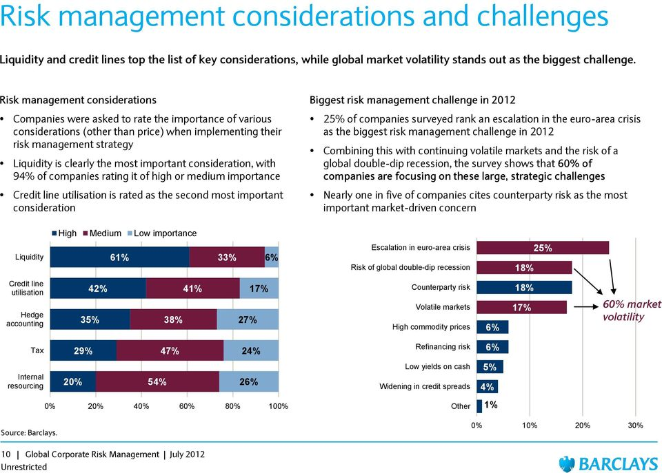 important consideration, with 94% of companies rating it of high or medium importance Credit line utilisation is rated as the second most important consideration Biggest risk management challenge in