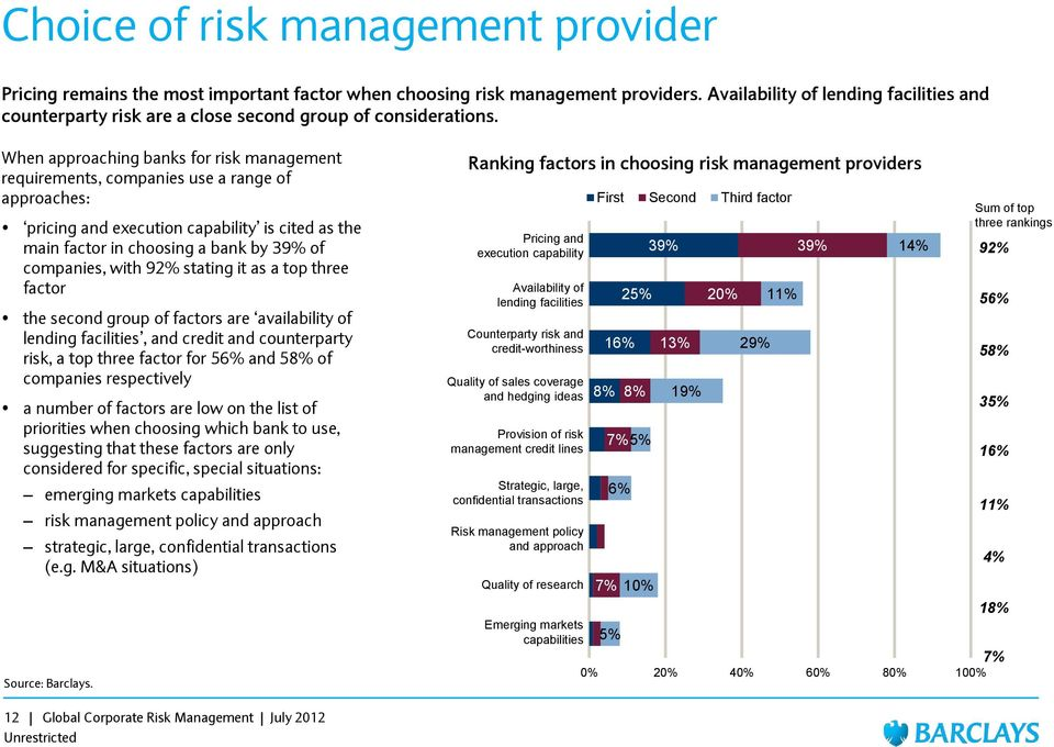 When approaching banks for risk management requirements, companies use a range of approaches: pricing and execution capability is cited as the main factor in choosing a bank by 39% of companies, with