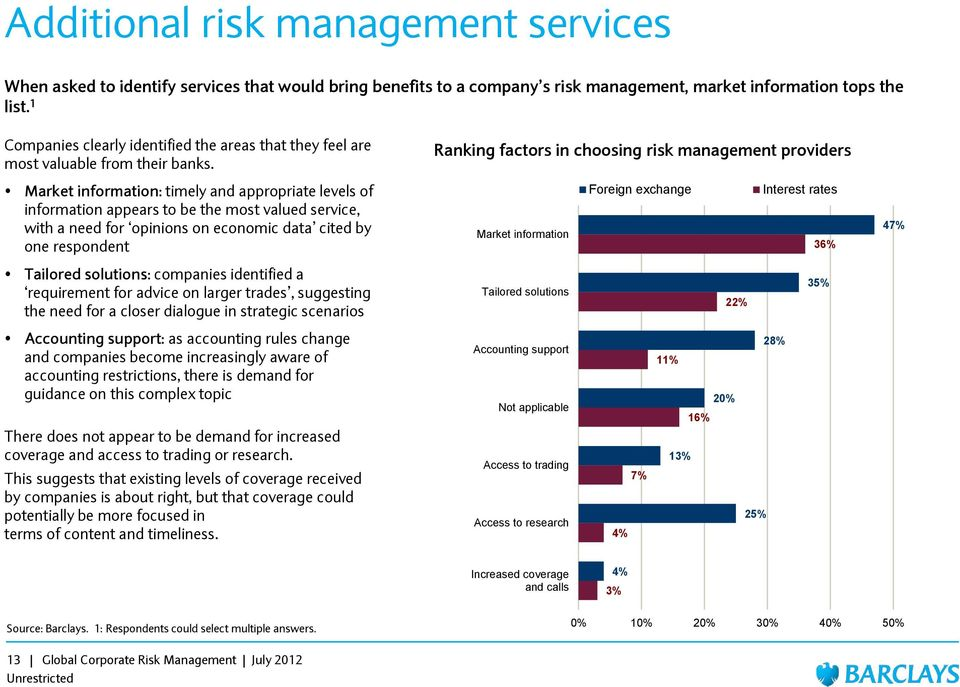 Ranking factors in choosing risk management providers Market information: timely and appropriate levels of information appears to be the most valued service, with a need for opinions on economic data