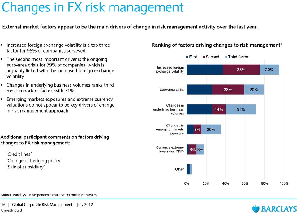 linked with the increased foreign exchange volatility Ranking of factors driving changes to risk management 1 Increased foreign exchange volatility First Second Third factor 38% 20% Changes in