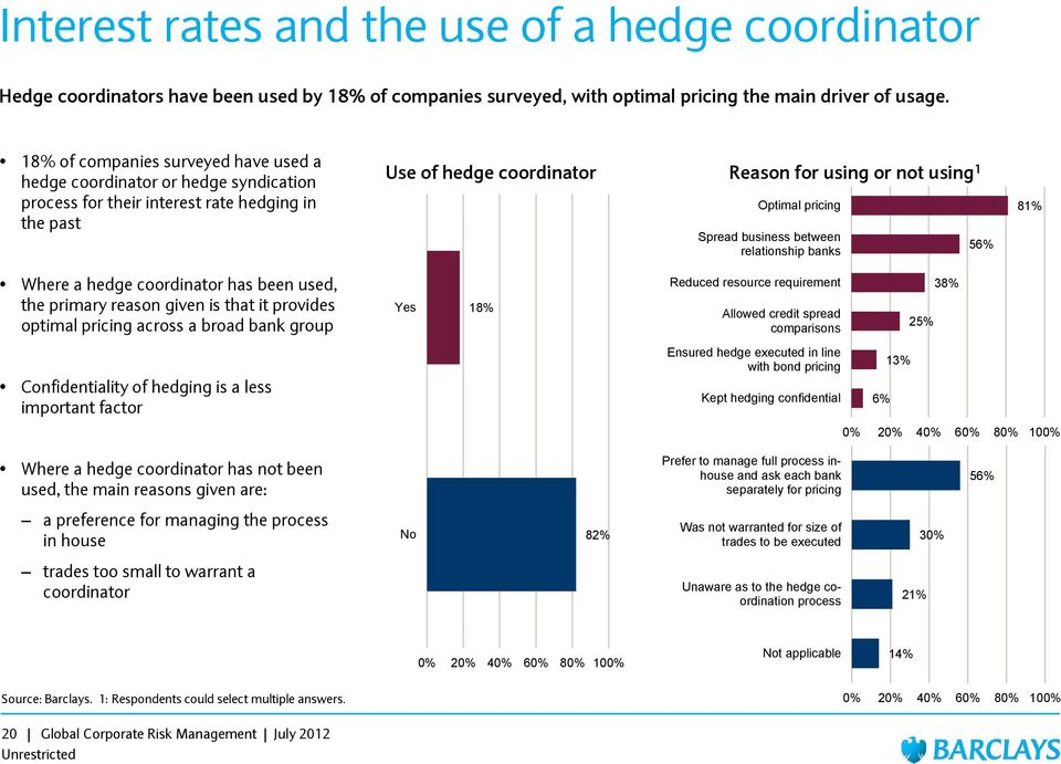 pricing Spread business between relationship banks 56% 81% Where a hedge coordinator has been used, the primary reason given is that it provides optimal pricing across a broad bank group Yes 18%