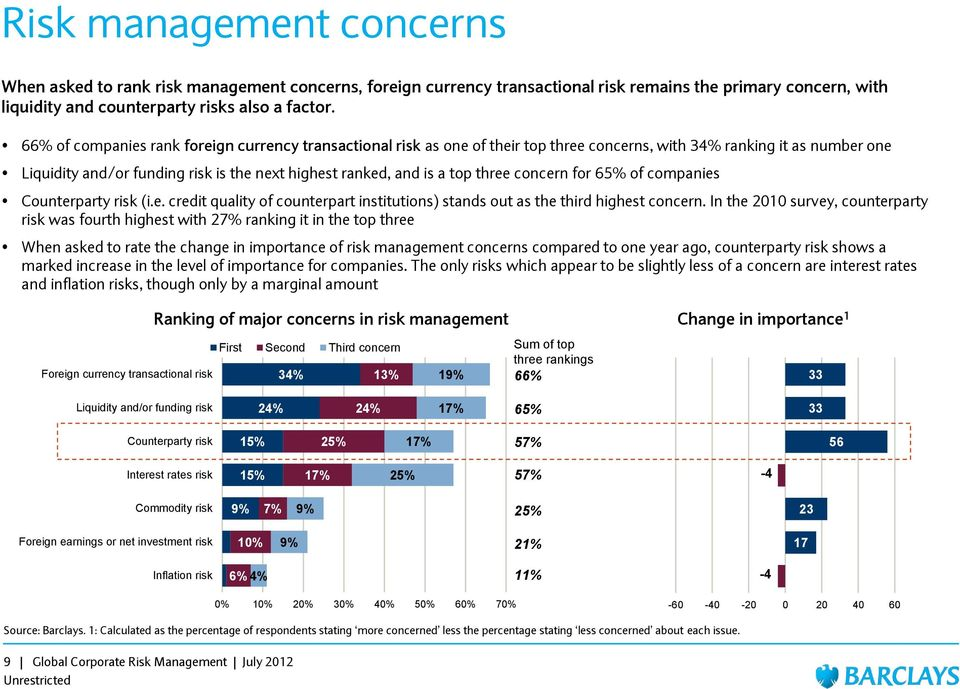 three concern for 65% of companies Counterparty risk (i.e. credit quality of counterpart institutions) stands out as the third highest concern.