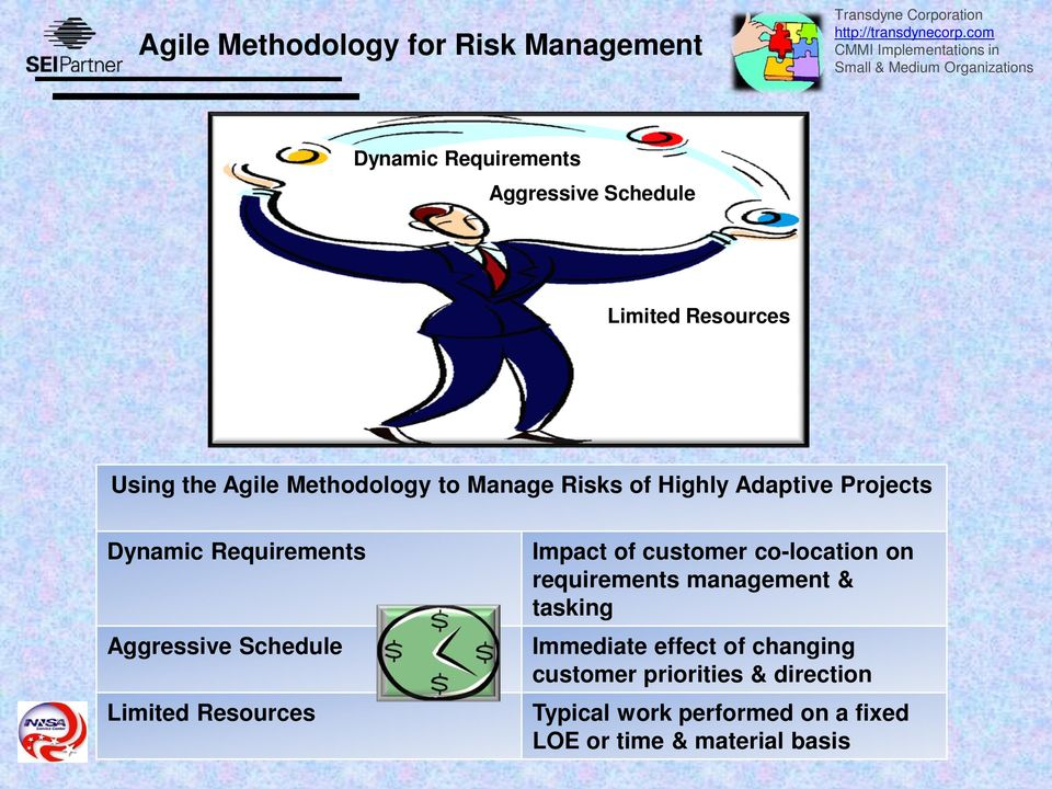 Agile Methodology to Manage Risks of Highly Adaptive Projects Dynamic Requirements Aggressive Schedule Limited Resources Impact of
