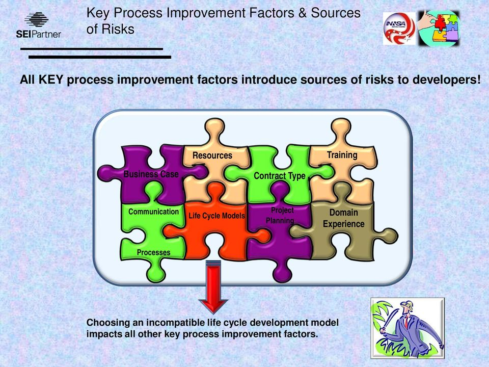 Resources Training Business Case Contract Type Communication Life Cycle Models Project