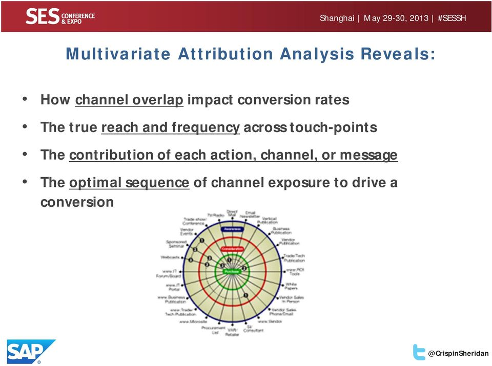 touch-points The contribution of each action, channel, or