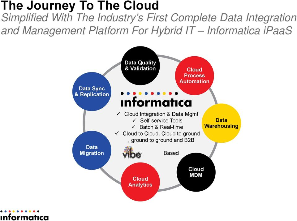 Cloud Process Automation Data Migration Cloud Integration & Data Mgmt Self-service Tools Batch &