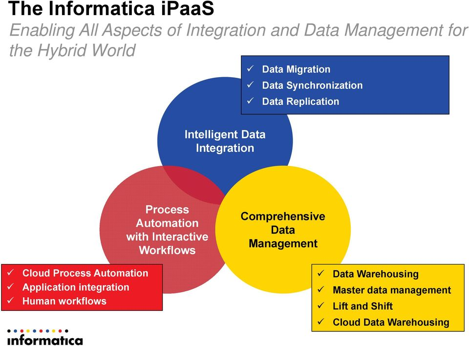 Automation with Interactive Workflows Comprehensive Data Management Cloud Process Automation Data