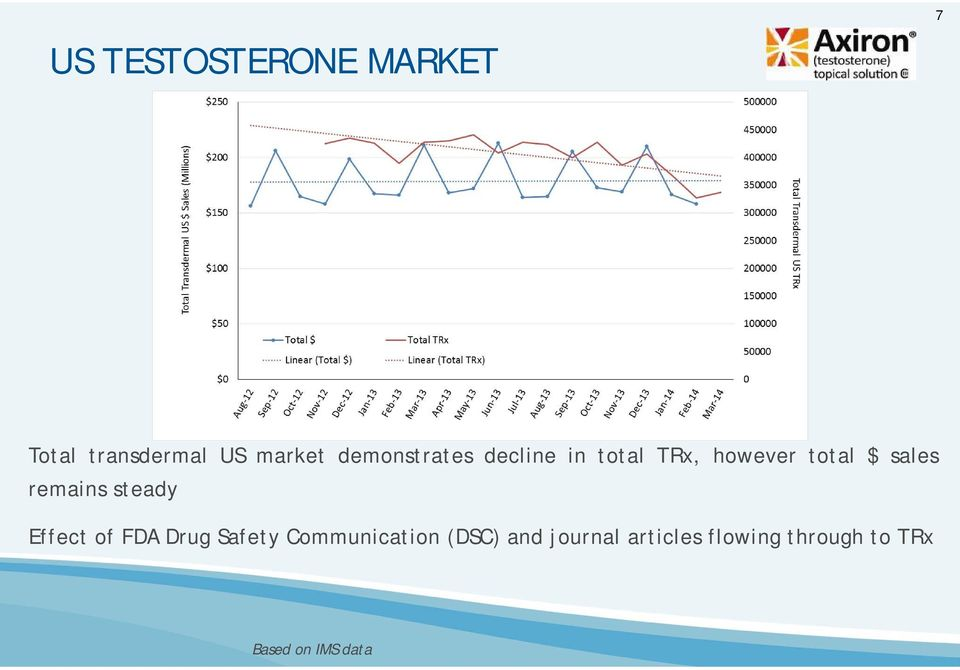remains steady Effect of FDA Drug Safety Communication