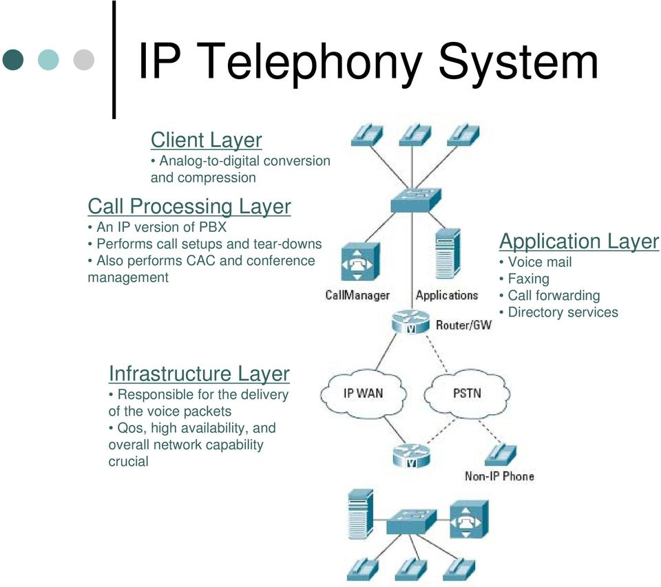 Application Layer Voice mail Faxing Call forwarding Directory services Infrastructure Layer