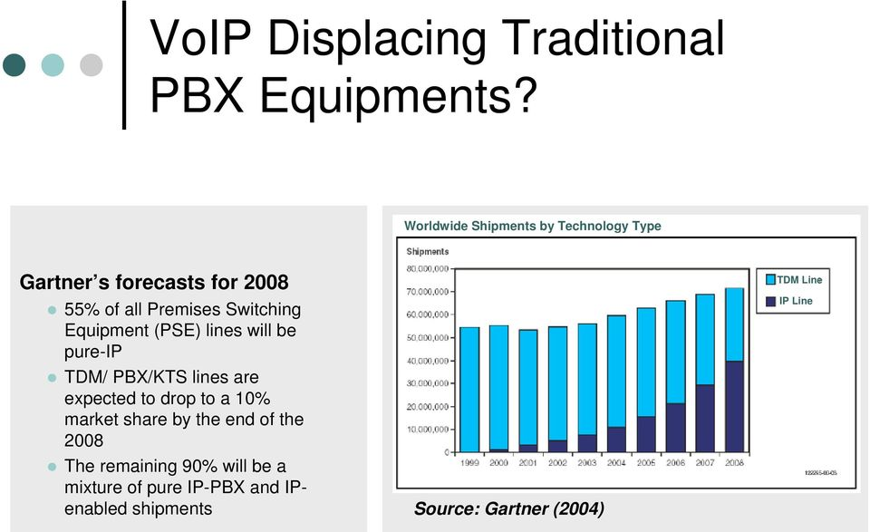 Switching Equipment (PSE) lines will be pure-ip TDM/ PBX/KTS lines are expected to drop to a