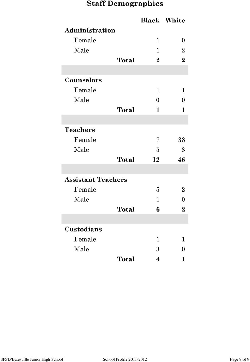 46 Assistant Teachers Female 5 2 Male 1 0 Total 6 2 Custodians Female 1 1 Male