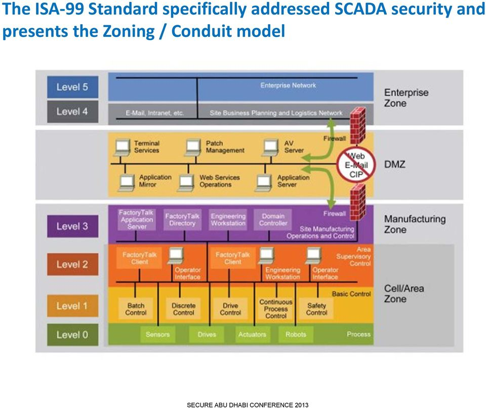 SCADA security and