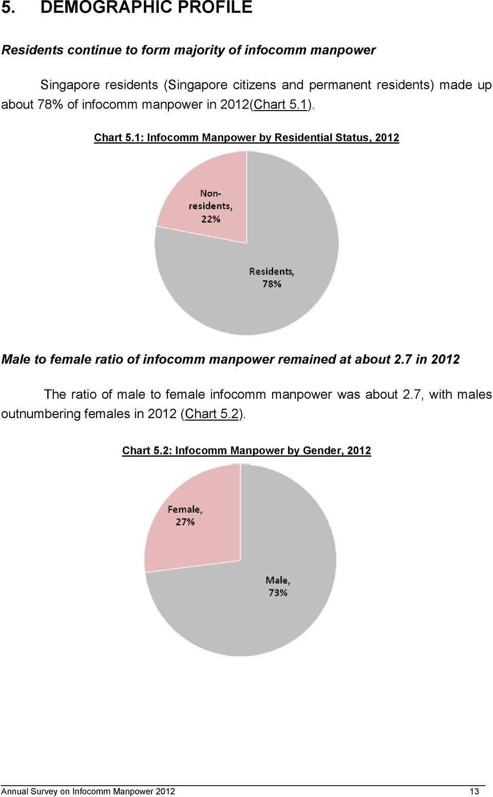 1: Infocomm Manpower by Residential Status, 2012 Male to female ratio of infocomm manpower remained at about 2.