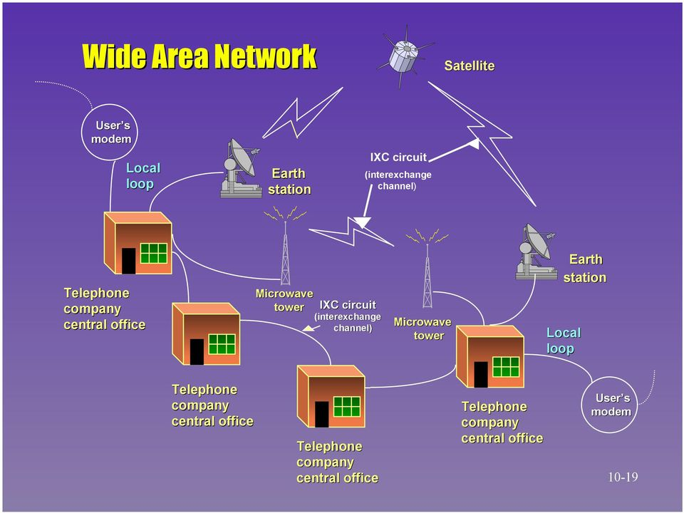 (interexchange channel) Microwave tower Earth station Local loop Telephone company