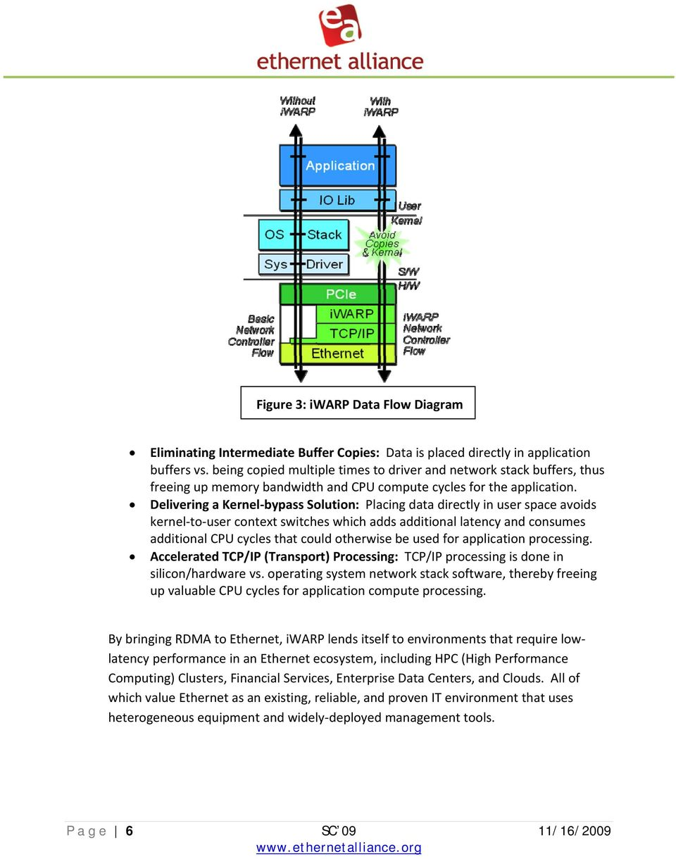 Delivering a Kernel bypass Solution: Placing data directly in user space avoids kernel to user context switches which adds additional latency and consumes additional CPU cycles that could otherwise