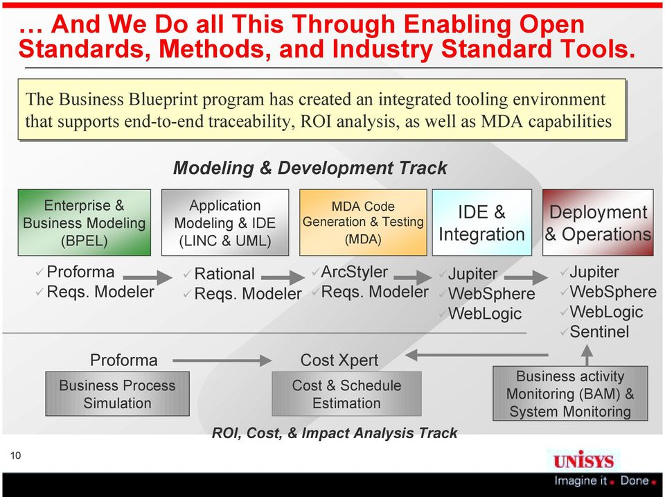 Track Enterprise & Business Modeling (BPEL) Application Modeling & IDE (LINC & UML) MDA Code Generation & Testing (MDA) IDE & Integration Deployment & Operations 10!Proforma! Reqs.