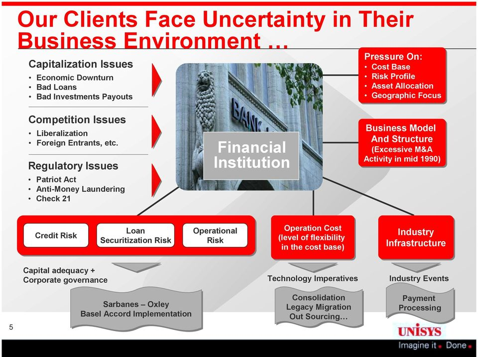Regulatory Issues Patriot Act Anti-Money Laundering Check 21 I Financial Institution Business Model And Structure (Excessive M&A Activity in mid 1990) Credit Risk Loan Securitization