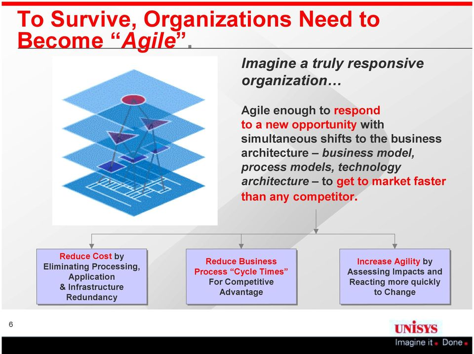 more quickly Assessing Impacts and Reacting more quickly to to Change Change 6 To Survive, Organizations Need to Become Agile.