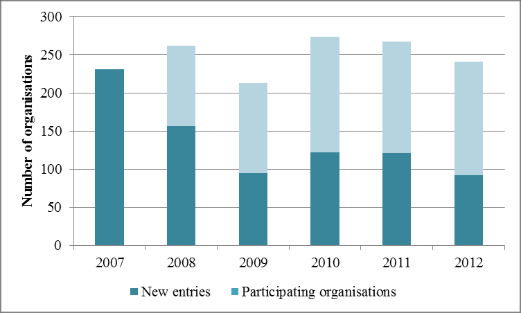 Figure 172 DE, Participation and EC funding, 2007 2012 Figure 173