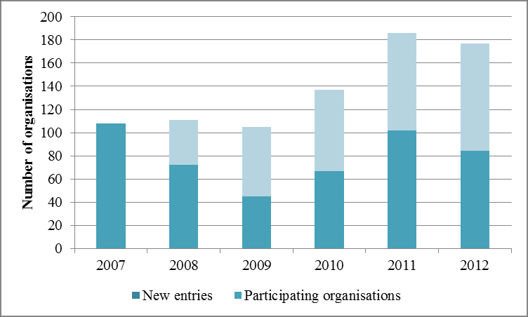 Figure 269 ES, Participation and EC funding, 2007 2012 Figure 270