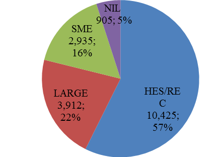 Figure 11 Funding by category of organisations, Millions and %, 2007 2012 (cumulated