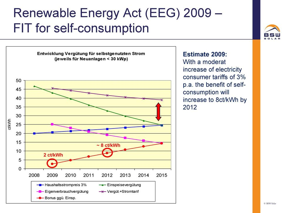 tariffs of 3% p.a. the benefit of selfconsumption will increase to 8ct/kWh by 2012 20 15 10 5 0 2 ct/kwh ~ 8 ct/kwh 2008
