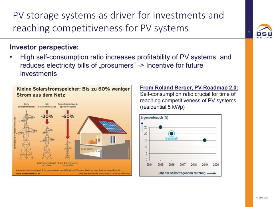 reduces electricity bills of prosumers -> Incentive for future investments From Roland Berger,