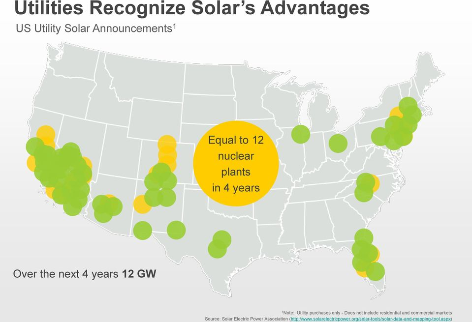 purchases only - Does not include residential and commercial markets Source: Solar Electric